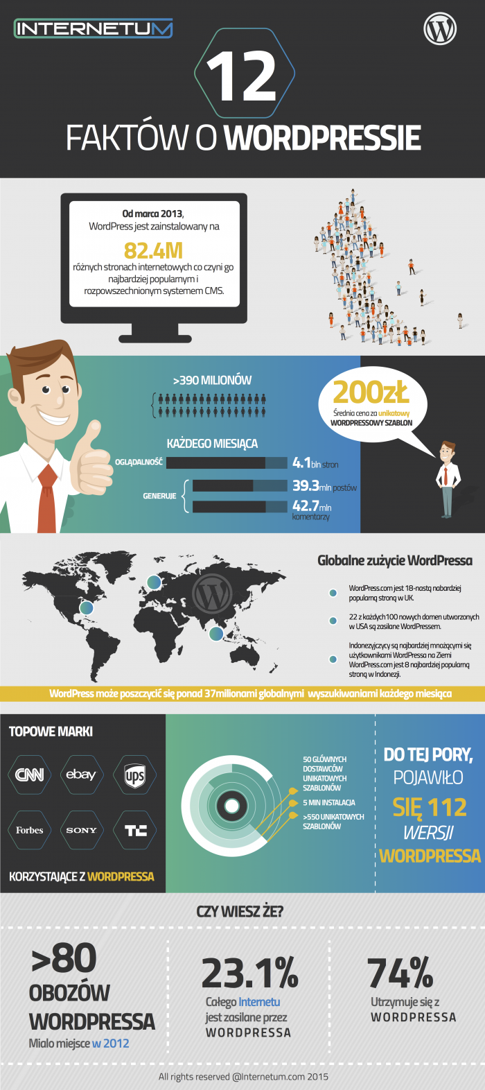 wordpress infografika